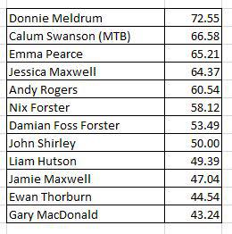 Time Trials Results - Commando Memorial